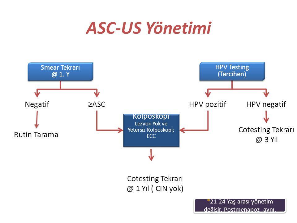 ASC-US Yönetimi Negatif Rutin Tarama ≥ASCHPV pozitifHPV negatif Cotesting Tekrarı @ 3 Yıl Kolposkopi Lezyon Yok ve Yetersiz Kolposkopi; ECC Kolposkopi