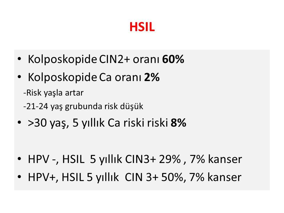 HSIL Kolposkopide CIN2+ oranı 60% Kolposkopide Ca oranı 2% -Risk yaşla artar -21-24 yaş grubunda risk düşük >30 yaş, 5 yıllık Ca riski riski 8% HPV -,