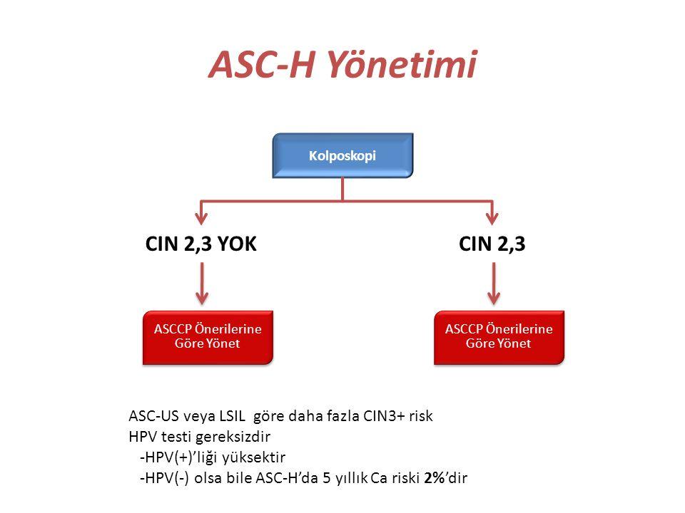 ASC-H Yönetimi CIN 2,3 Kolposkopi CIN 2,3 YOK ASCCP Önerilerine Göre Yönet ASC-US veya LSIL göre daha fazla CIN3+ risk HPV testi gereksizdir -HPV(+)'l