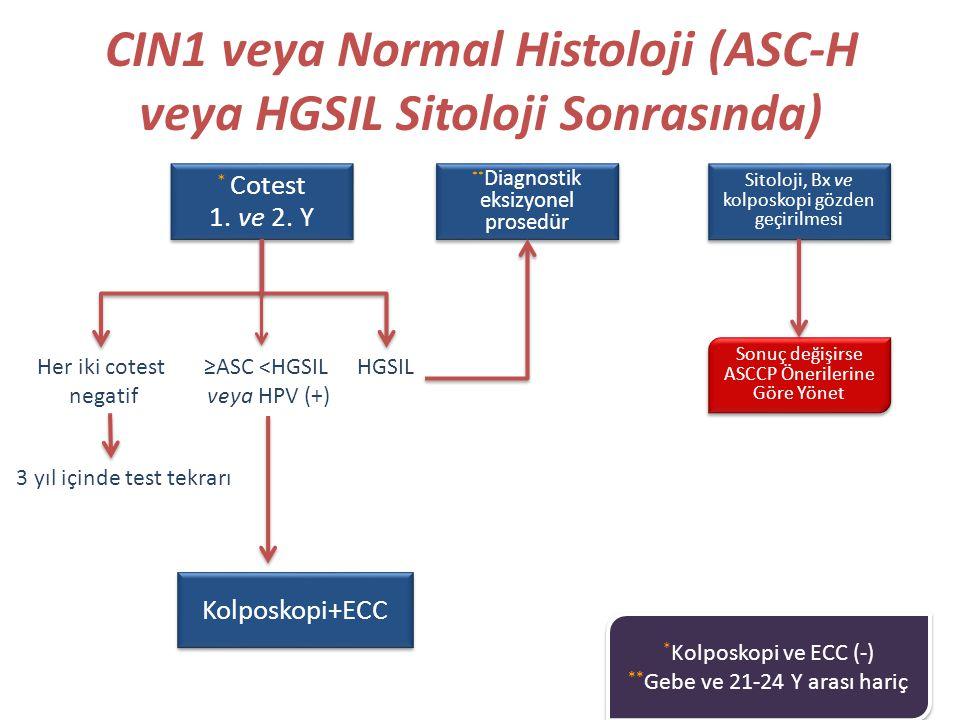CIN1 veya Normal Histoloji (ASC-H veya HGSIL Sitoloji Sonrasında) Kolposkopi+ECC Sonuç değişirse ASCCP Önerilerine Göre Yönet Her iki cotest negatif 3