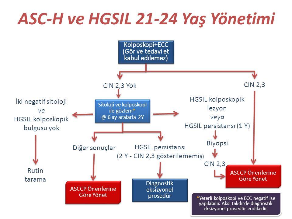 ASC-H ve HGSIL 21-24 Yaş Yönetimi Kolposkopi+ECC (Gör ve tedavi et kabul edilemez) Kolposkopi+ECC (Gör ve tedavi et kabul edilemez) CIN 2,3 Yok CIN 2,