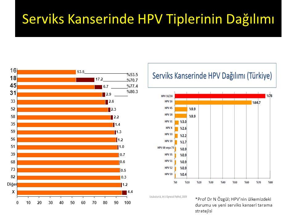 Serviks Kanserinde HPV Tiplerinin Dağılımı *Prof Dr N Özgül; HPV'nin ülkemizdeki durumu ve yeni serviks kanseri tarama stratejisi