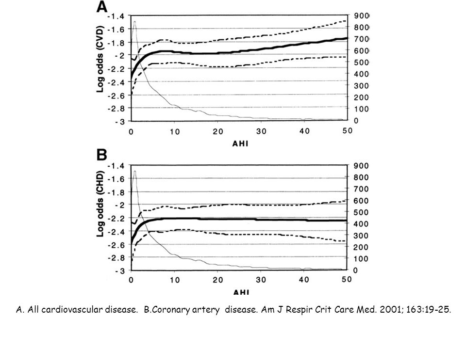 C. Heart failure. D. Stroke. Am J Respir Crit Care Med. 2001;163:19-25.