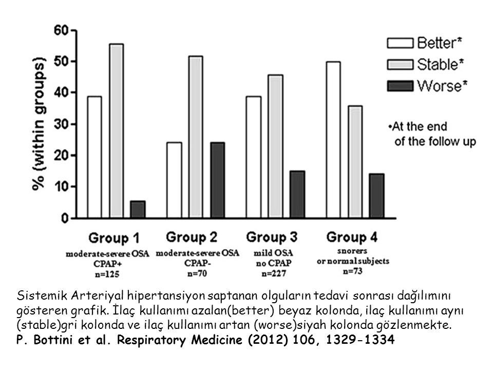 Sistemik Arteriyal hipertansiyon saptanan olguların tedavi sonrası dağılımını gösteren grafik normotansif(beyaz kolon) ve hipertansiyon (siyah kolon) gözlenmekte.