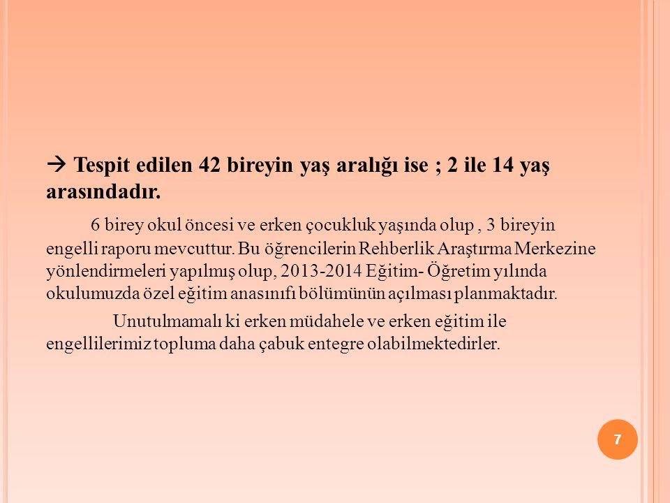7  Tespit edilen 42 bireyin yaş aralığı ise ; 2 ile 14 yaş arasındadır.