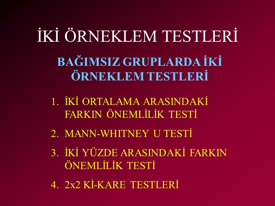 İKİ ÖRNEKLEM TESTLERİ 1.İKİ ORTALAMA ARASINDAKİ FARKIN ÖNEMLİLİK TESTİ 2.MANN-WHITNEY U TESTİ 3.İKİ YÜZDE ARASINDAKİ FARKIN ÖNEMLİLİK TESTİ 4.2x2 Kİ-KARE TESTLERİ BAĞIMSIZ GRUPLARDA İKİ ÖRNEKLEM TESTLERİ