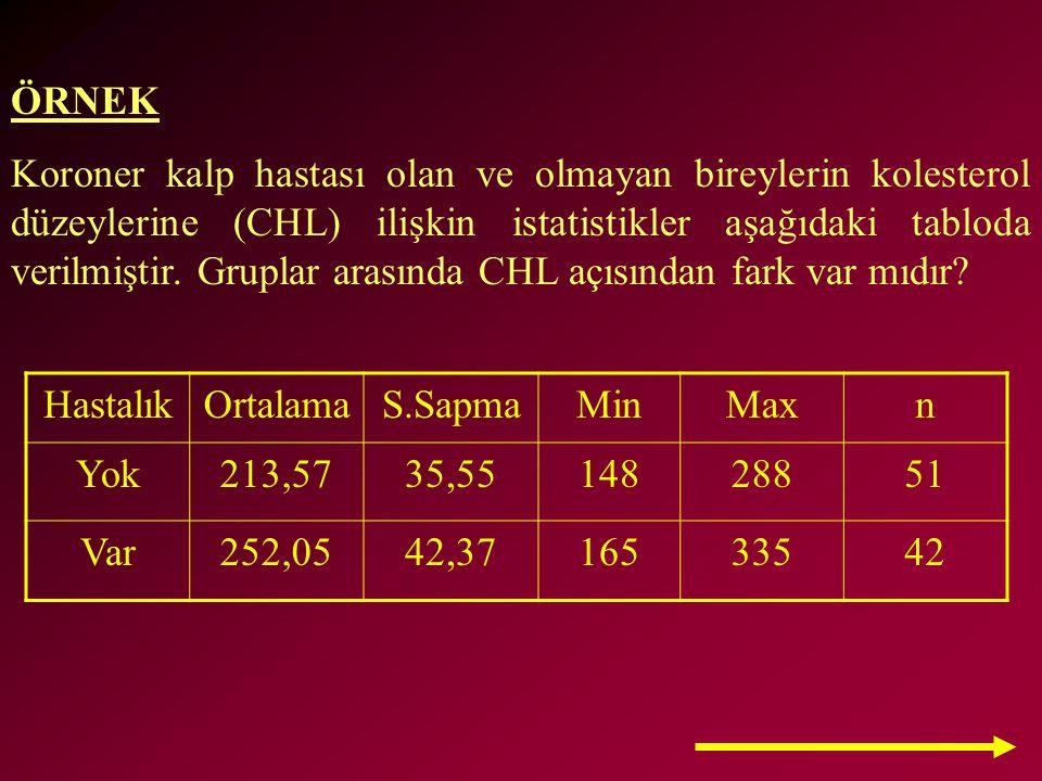 ÖRNEK Koroner kalp hastası olan ve olmayan bireylerin kolesterol düzeylerine (CHL) ilişkin istatistikler aşağıdaki tabloda verilmiştir. Gruplar arasın