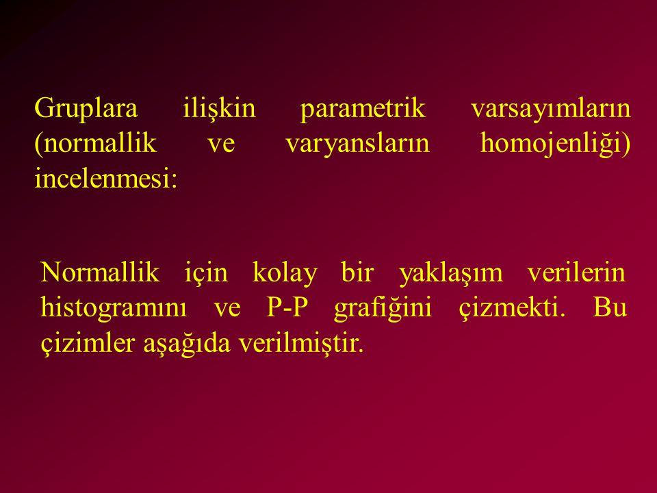 Gruplara ilişkin parametrik varsayımların (normallik ve varyansların homojenliği) incelenmesi: Normallik için kolay bir yaklaşım verilerin histogramını ve P-P grafiğini çizmekti.
