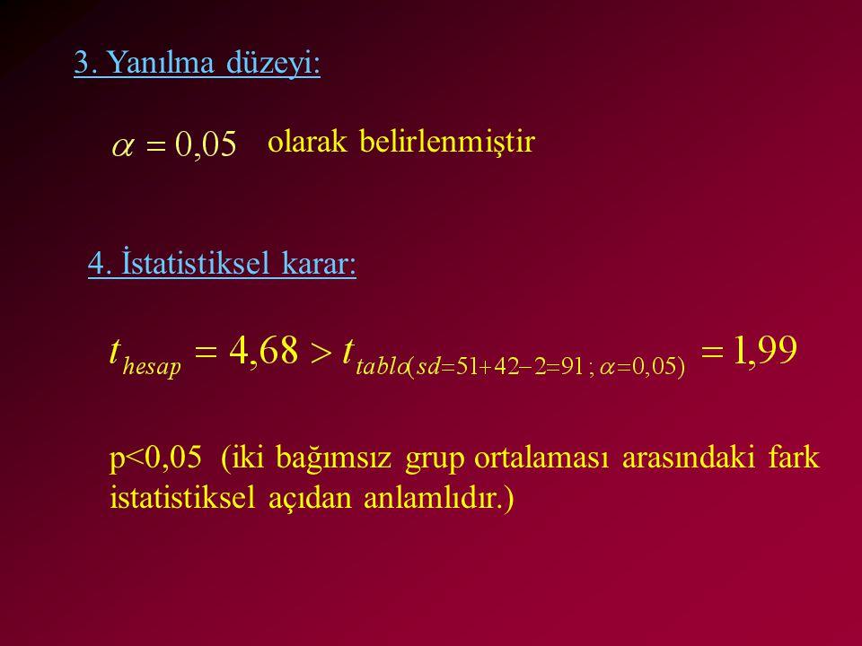 3. Yanılma düzeyi: olarak belirlenmiştir 4. İstatistiksel karar: p<0,05 (iki bağımsız grup ortalaması arasındaki fark istatistiksel açıdan anlamlıdır.