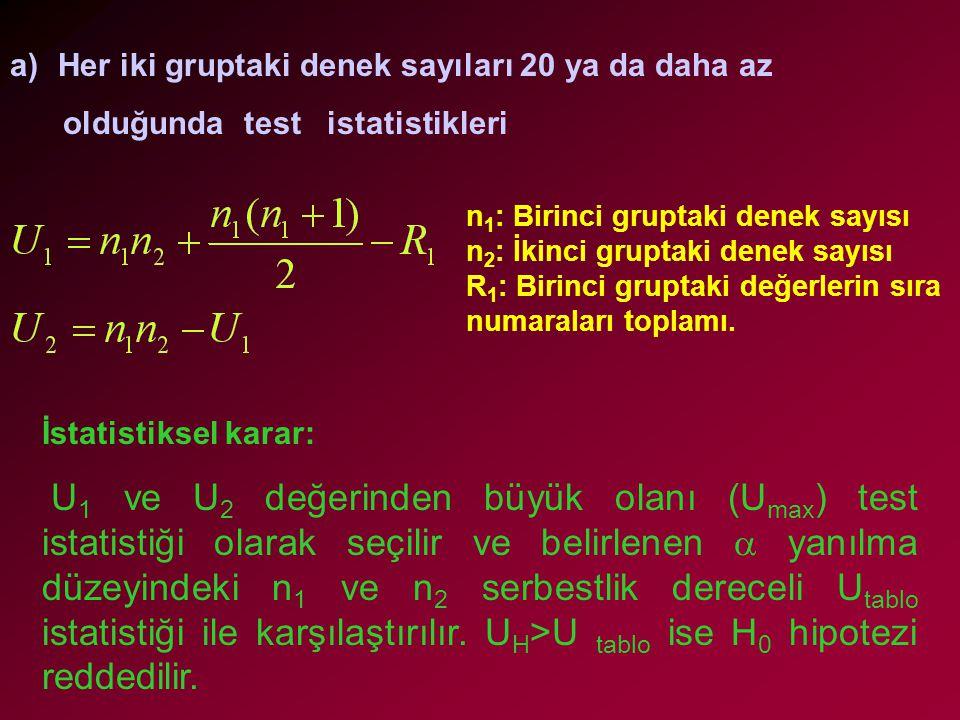 a)Her iki gruptaki denek sayıları 20 ya da daha az olduğunda test istatistikleri İstatistiksel karar: U 1 ve U 2 değerinden büyük olanı (U max ) test istatistiği olarak seçilir ve belirlenen  yanılma düzeyindeki n 1 ve n 2 serbestlik dereceli U tablo istatistiği ile karşılaştırılır.