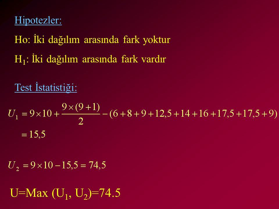 Hipotezler: Ho: İki dağılım arasında fark yoktur H 1 : İki dağılım arasında fark vardır Test İstatistiği: U=Max (U 1, U 2 )=74.5