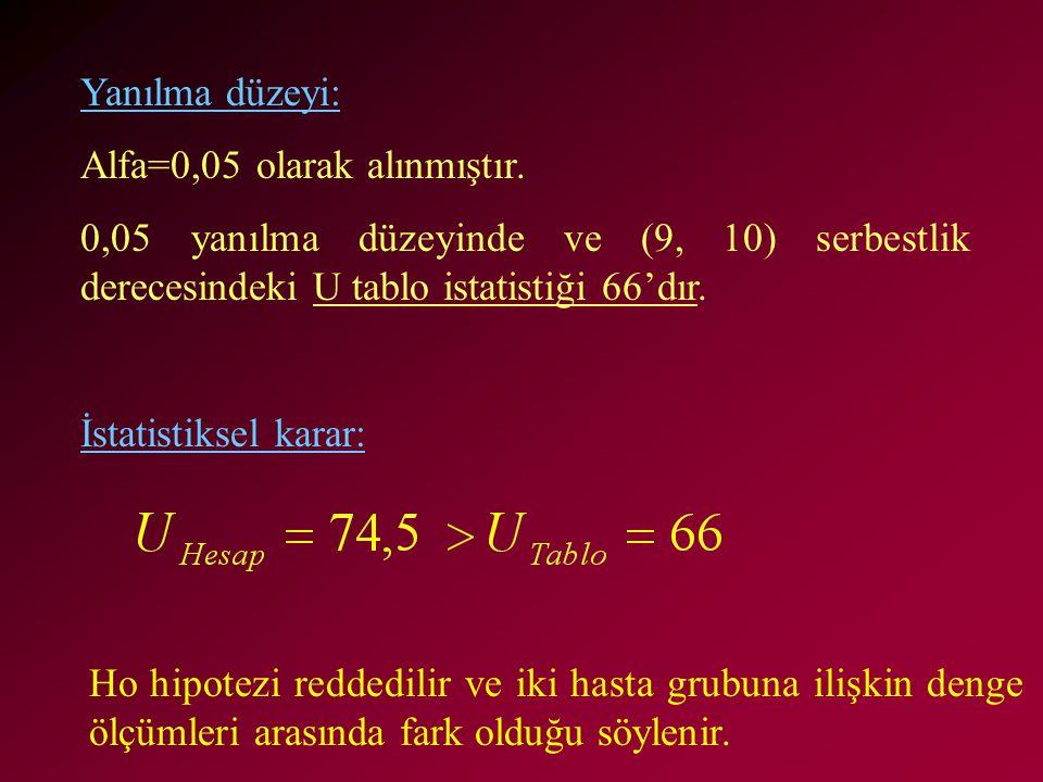 Yanılma düzeyi: Alfa=0,05 olarak alınmıştır. 0,05 yanılma düzeyinde ve (9, 10) serbestlik derecesindeki U tablo istatistiği 66'dır. İstatistiksel kara