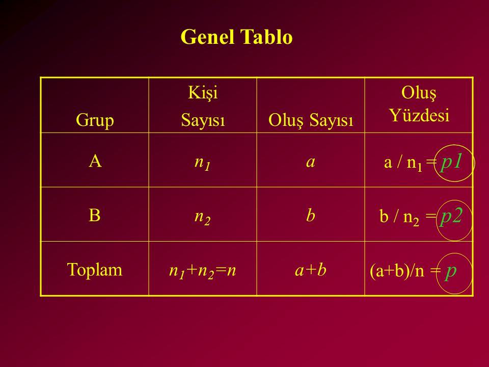 Grup Kişi SayısıOluş Sayısı Oluş Yüzdesi An1n1 a a / n 1 = p1 Bn2n2 b b / n 2 = p2 Toplamn 1 +n 2 =na+b (a+b)/n = p Genel Tablo