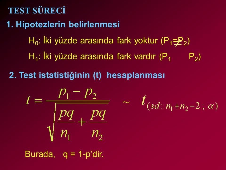 2. Test istatistiğinin (t) hesaplanması Burada, q = 1-p'dir. 1. Hipotezlerin belirlenmesi H 0 : İki yüzde arasında fark yoktur (P 1 =P 2 ) H 1 : İki y