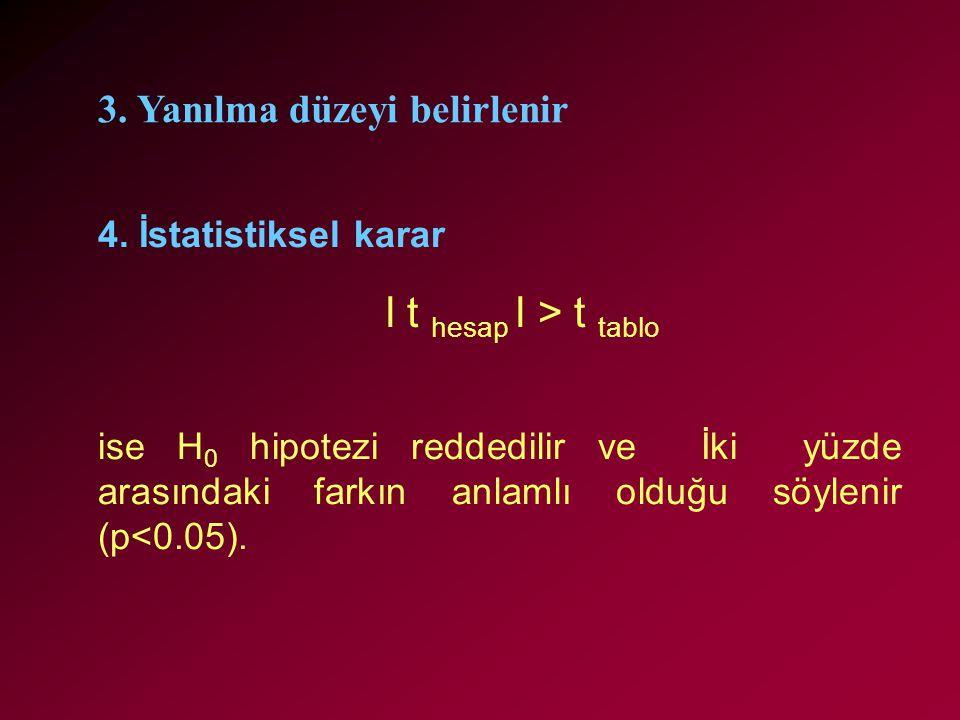 4. İstatistiksel karar l t hesap l > t tablo ise H 0 hipotezi reddedilir ve İki yüzde arasındaki farkın anlamlı olduğu söylenir (p<0.05). 3. Yanılma d