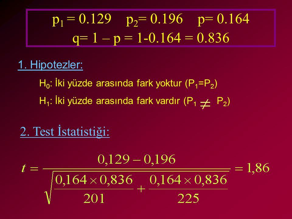 p 1 = 0.129 p 2 = 0.196 p= 0.164 q= 1 – p = 1-0.164 = 0.836 1. Hipotezler: H 0 : İki yüzde arasında fark yoktur (P 1 =P 2 ) H 1 : İki yüzde arasında f