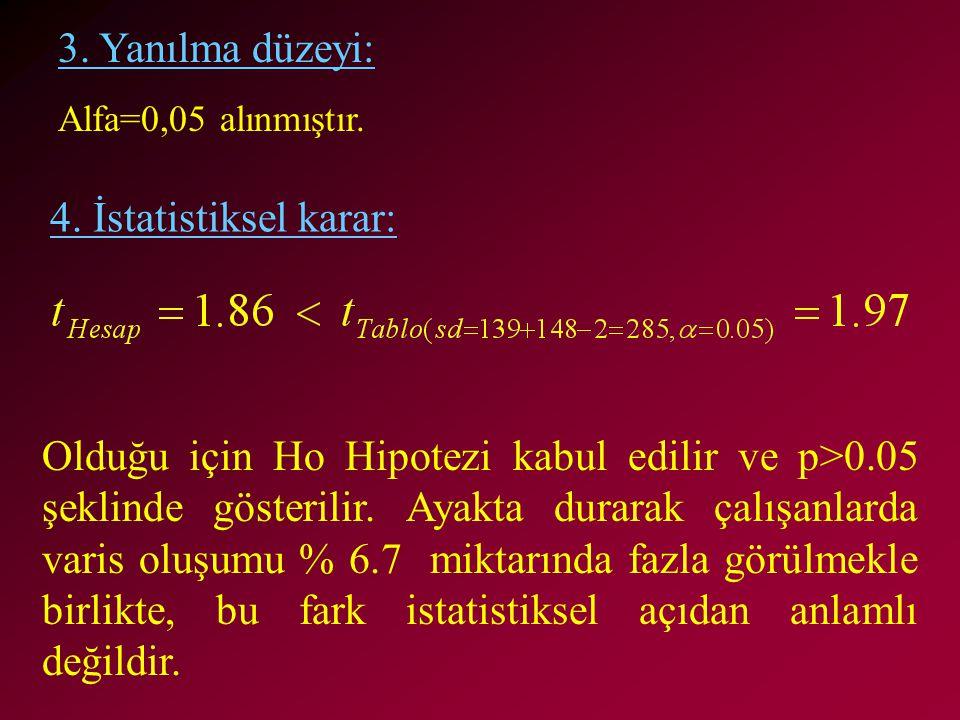 Olduğu için Ho Hipotezi kabul edilir ve p>0.05 şeklinde gösterilir. Ayakta durarak çalışanlarda varis oluşumu % 6.7 miktarında fazla görülmekle birlik