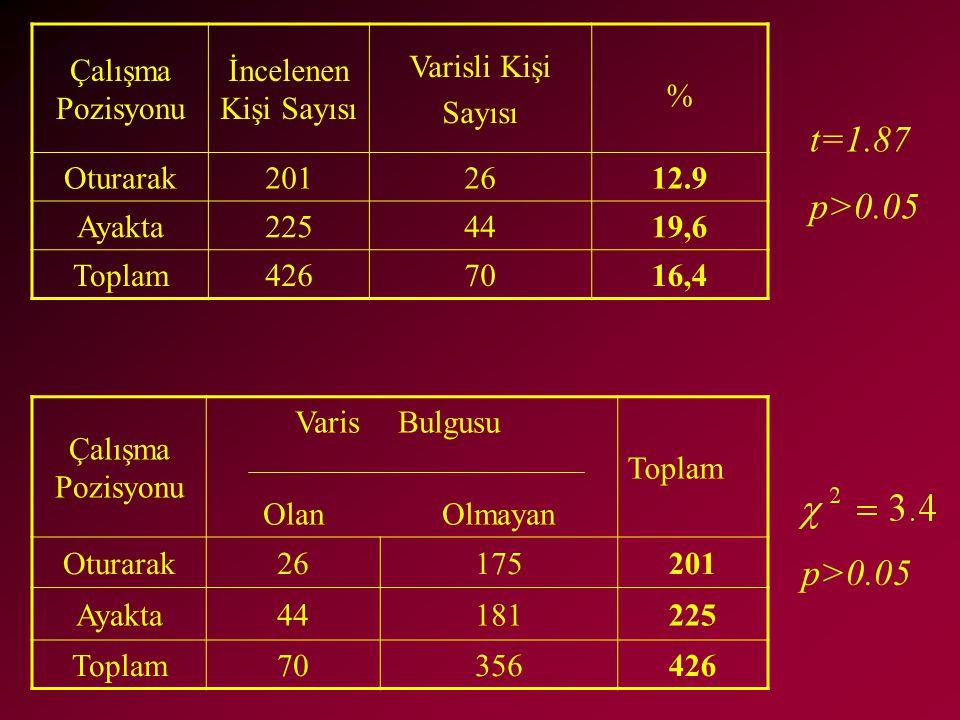 Çalışma Pozisyonu İncelenen Kişi Sayısı Varisli Kişi Sayısı % Oturarak2012612.9 Ayakta2254419,6 Toplam4267016,4 Çalışma Pozisyonu Varis Olan Bulgusu O