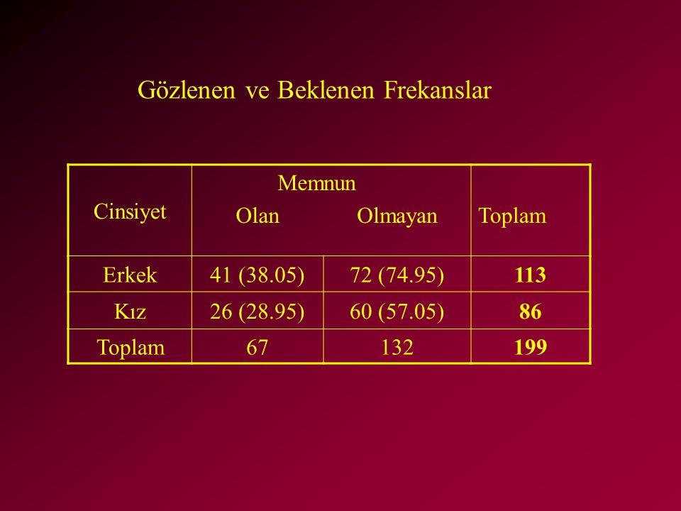 Cinsiyet Mem Olan nun OlmayanToplam Erkek41 (38.05)72 (74.95)113 Kız26 (28.95)60 (57.05)86 Toplam67132199 Gözlenen ve Beklenen Frekanslar