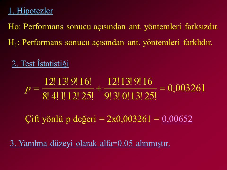 Çift yönlü p değeri = 2x0,003261 = 0,00652 1. Hipotezler Ho: Performans sonucu açısından ant. yöntemleri farksızdır. H 1 : Performans sonucu açısından