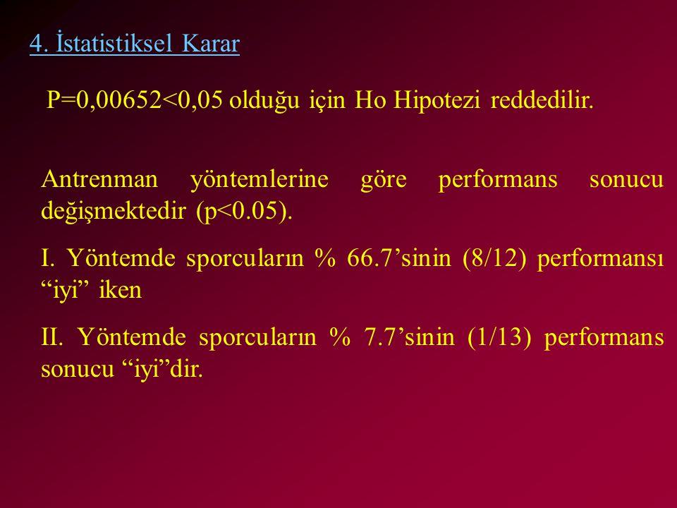 4. İstatistiksel Karar P=0,00652<0,05 olduğu için Ho Hipotezi reddedilir. Antrenman yöntemlerine göre performans sonucu değişmektedir (p<0.05). I. Yön
