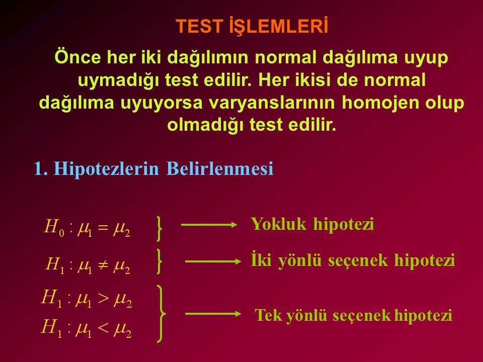TEST İŞLEMLERİ Önce her iki dağılımın normal dağılıma uyup uymadığı test edilir. Her ikisi de normal dağılıma uyuyorsa varyanslarının homojen olup olm