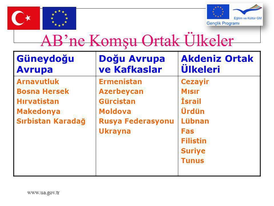 www.ua.gov.tr AB'ne Komşu Ortak Ülkeler Güneydoğu Avrupa Doğu Avrupa ve Kafkaslar Akdeniz Ortak Ülkeleri Arnavutluk Bosna Hersek Hırvatistan Makedonya