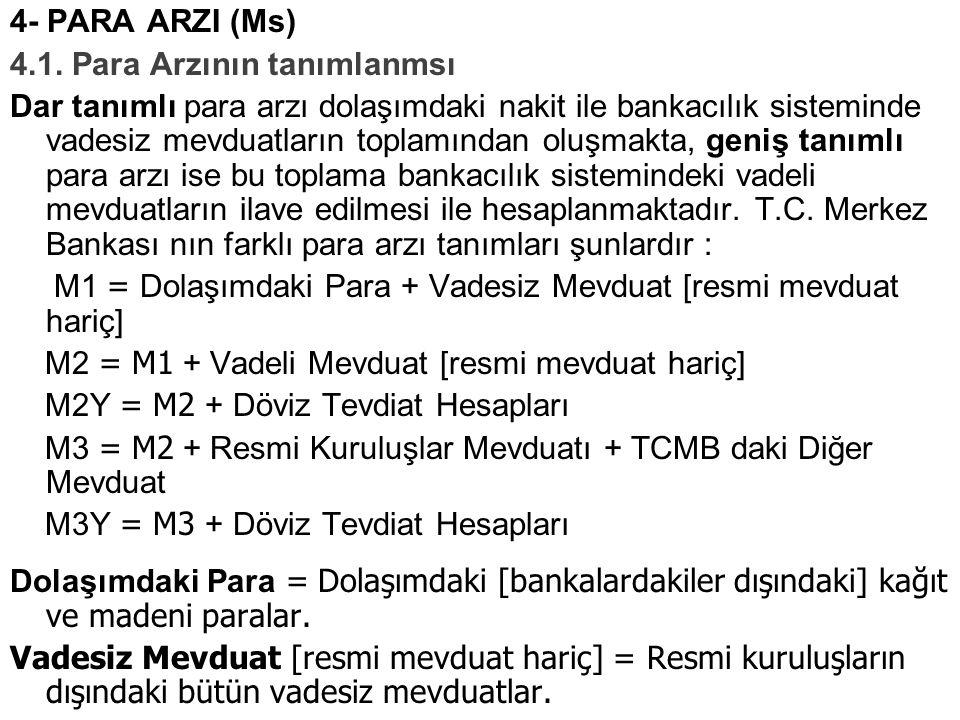 4- PARA ARZI (Ms) 4.1. Para Arzının tanımlanmsı Dar tanımlı para arzı dolaşımdaki nakit ile bankacılık sisteminde vadesiz mevduatların toplamından olu