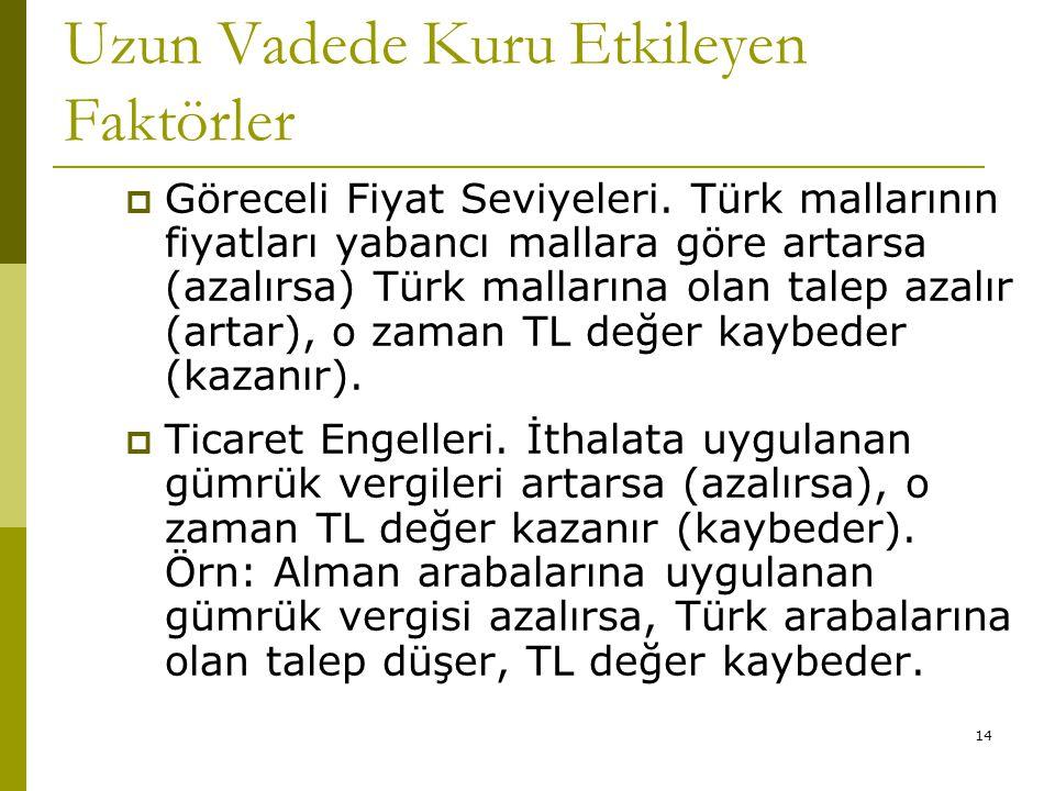 14 Uzun Vadede Kuru Etkileyen Faktörler  Göreceli Fiyat Seviyeleri. Türk mallarının fiyatları yabancı mallara göre artarsa (azalırsa) Türk mallarına