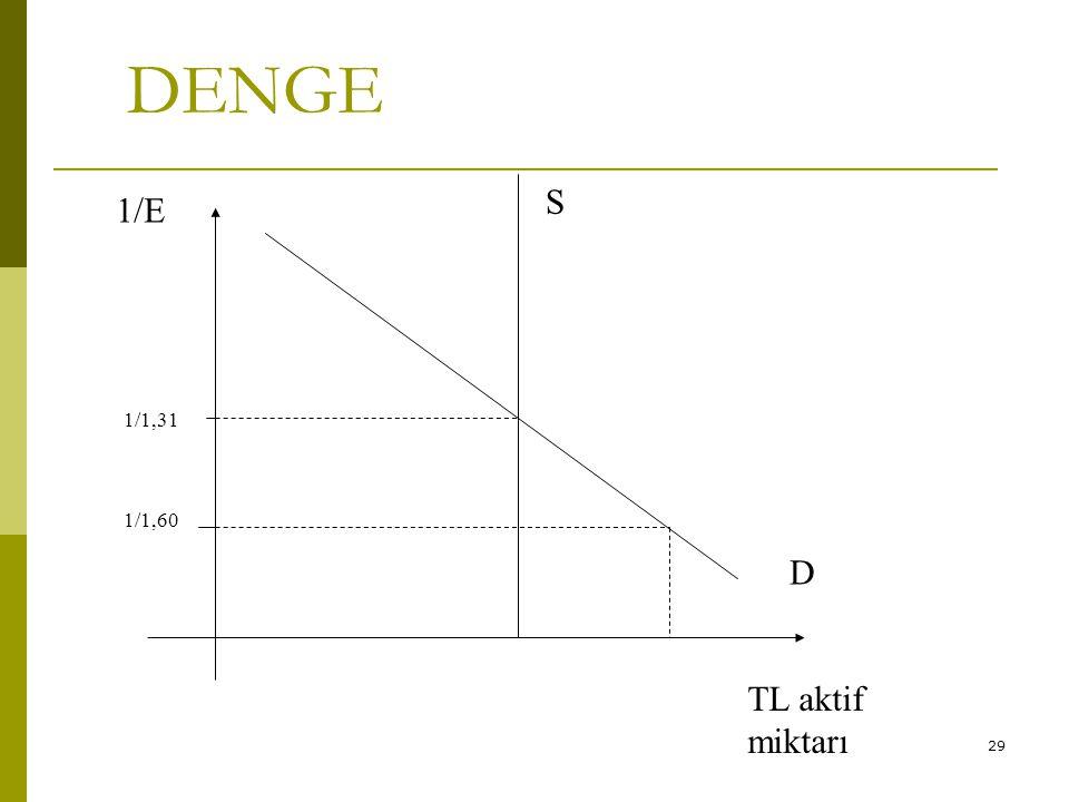 29 DENGE 1/1,31 D 1/1,60 TL aktif miktarı 1/E S
