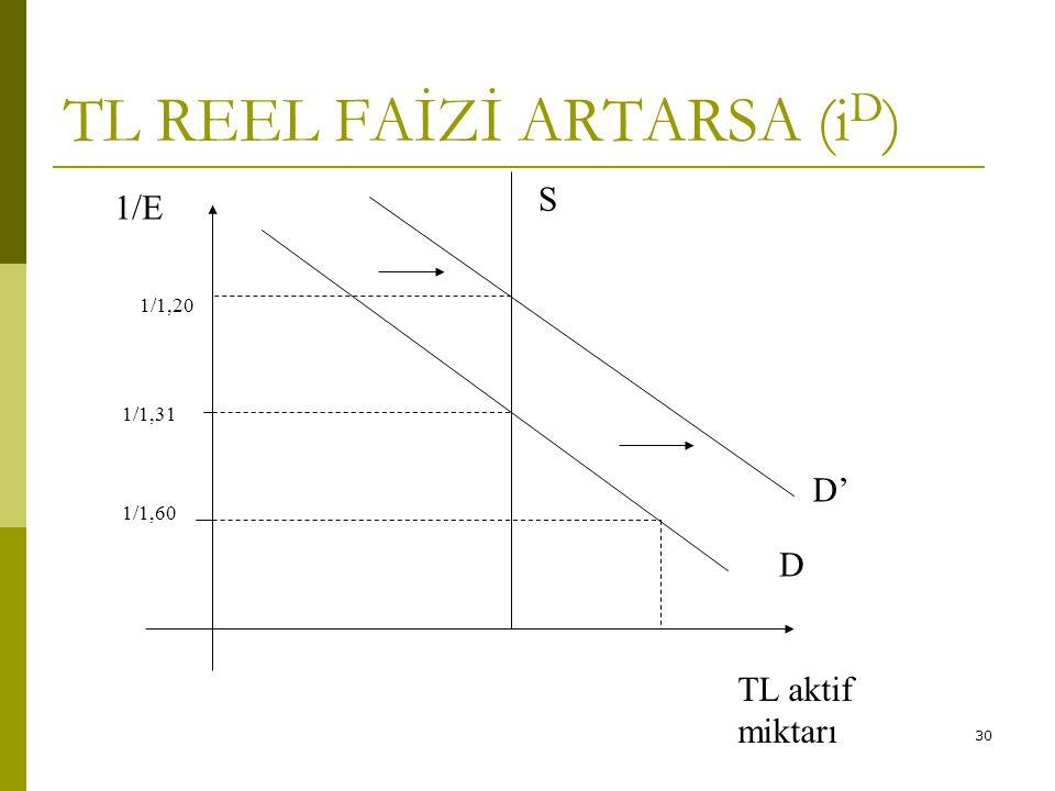 30 TL REEL FAİZİ ARTARSA (i D ) 1/1,31 D 1/1,60 1/E S D' 1/1,20 TL aktif miktarı