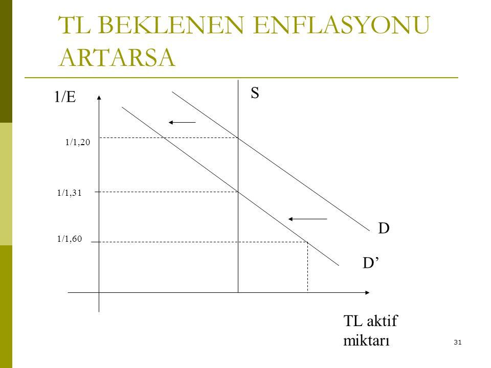 31 TL BEKLENEN ENFLASYONU ARTARSA 1/1,31 D' 1/1,60 1/E S D 1/1,20 TL aktif miktarı