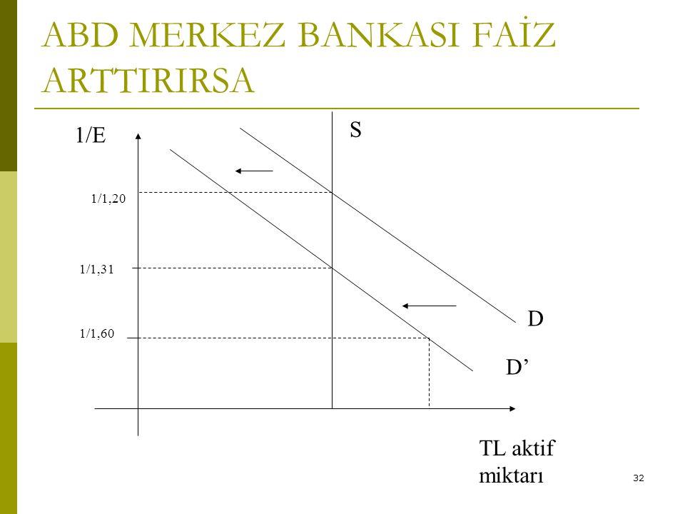 32 ABD MERKEZ BANKASI FAİZ ARTTIRIRSA 1/1,31 D' 1/1,60 1/E S D 1/1,20 TL aktif miktarı