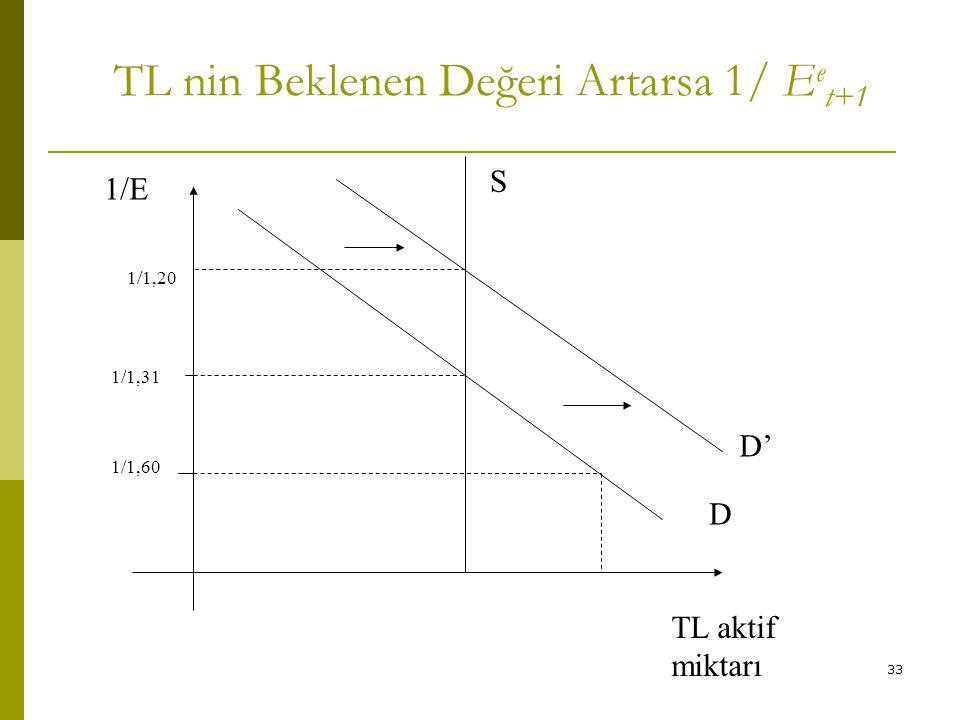 33 TL nin Beklenen Değeri Artarsa 1/ E e t+1 1/1,31 D 1/1,60 1/E S D' 1/1,20 TL aktif miktarı
