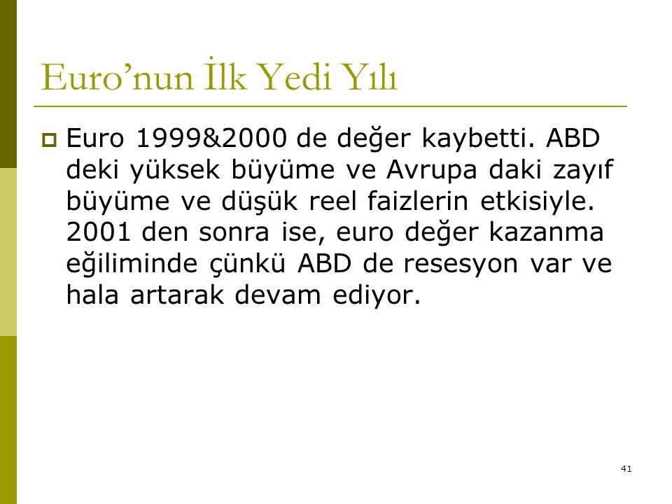 41 Euro'nun İlk Yedi Yılı  Euro 1999&2000 de değer kaybetti. ABD deki yüksek büyüme ve Avrupa daki zayıf büyüme ve düşük reel faizlerin etkisiyle. 20