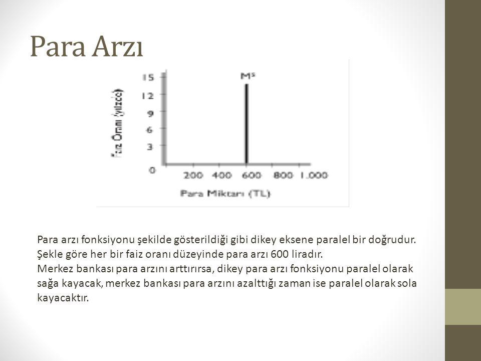 Para Arzı Para arzı fonksiyonu şekilde gösterildiği gibi dikey eksene paralel bir doğrudur. Şekle göre her bir faiz oranı düzeyinde para arzı 600 lira