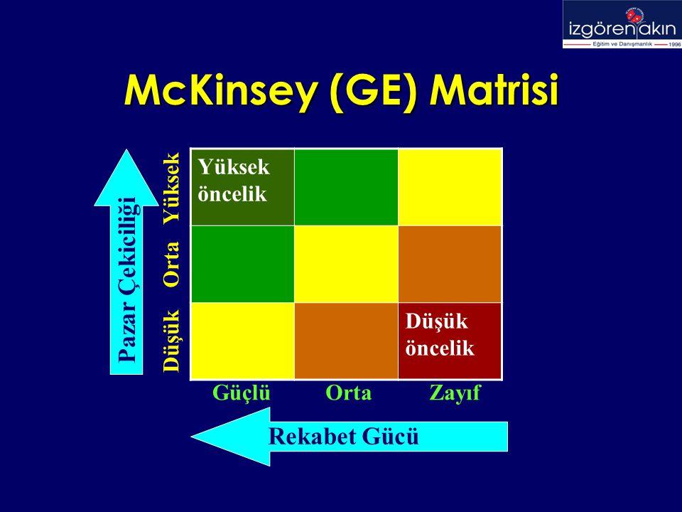 McKinsey (GE) Matrisi Yüksek öncelik Düşük öncelik Rekabet Gücü ZayıfOrtaGüçlü Düşük Orta Yüksek Pazar Çekiciliği