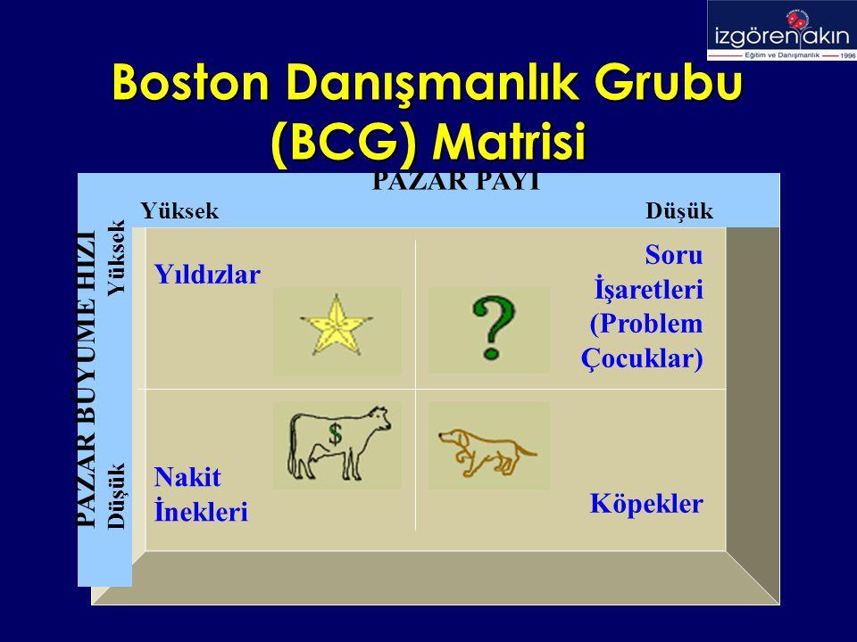 Boston Danışmanlık Grubu (BCG) Matrisi Yıldızlar Soru İşaretleri (Problem Çocuklar) Nakit İnekleri Köpekler PAZAR PAYI Yüksek Düşük PAZAR BÜYÜME HIZI Düşük Yüksek