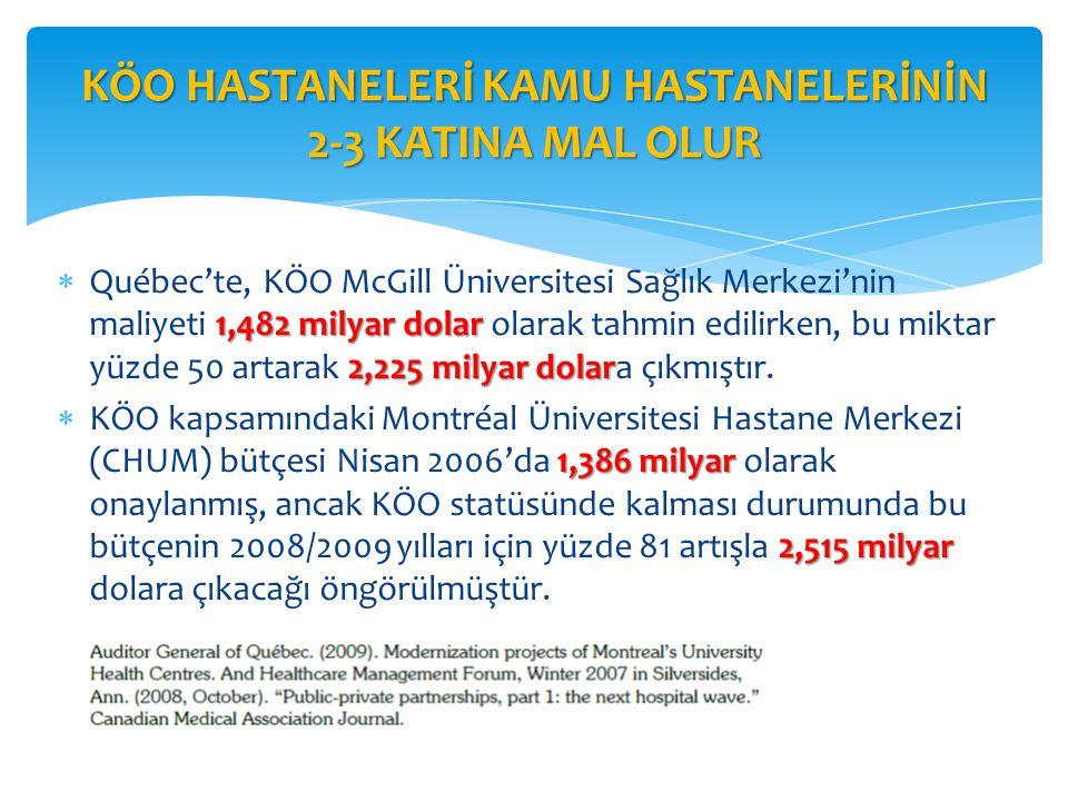 1,482 milyar dolar 2,225 milyar dolar  Québec'te, KÖO McGill Üniversitesi Sağlık Merkezi'nin maliyeti 1,482 milyar dolar olarak tahmin edilirken, bu