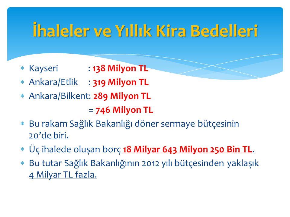 İhaleler ve Yıllık Kira Bedelleri  Kayseri : 138 Milyon TL  Ankara/Etlik : 319 Milyon TL  Ankara/Bilkent: 289 Milyon TL = 746 Milyon TL  Bu rakam