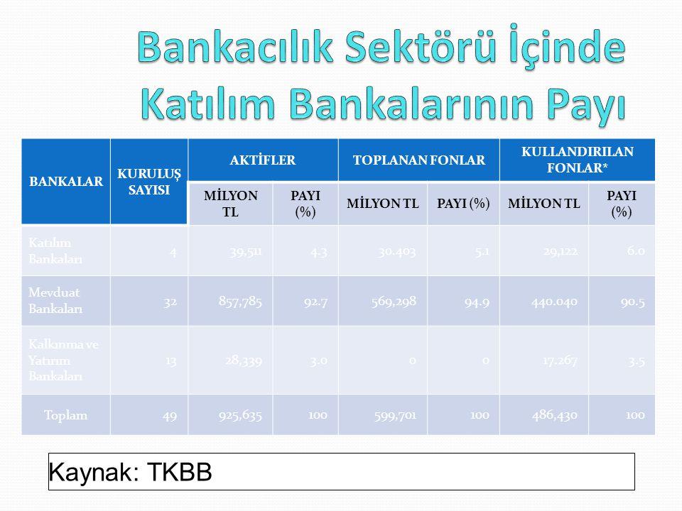 Kaynak: TKBB BANKALAR KURULUŞ SAYISI AKTİFLERTOPLANAN FONLAR KULLANDIRILAN FONLAR* MİLYON TL PAYI (%) MİLYON TLPAYI (%)MİLYON TL PAYI (%) Katılım Bank