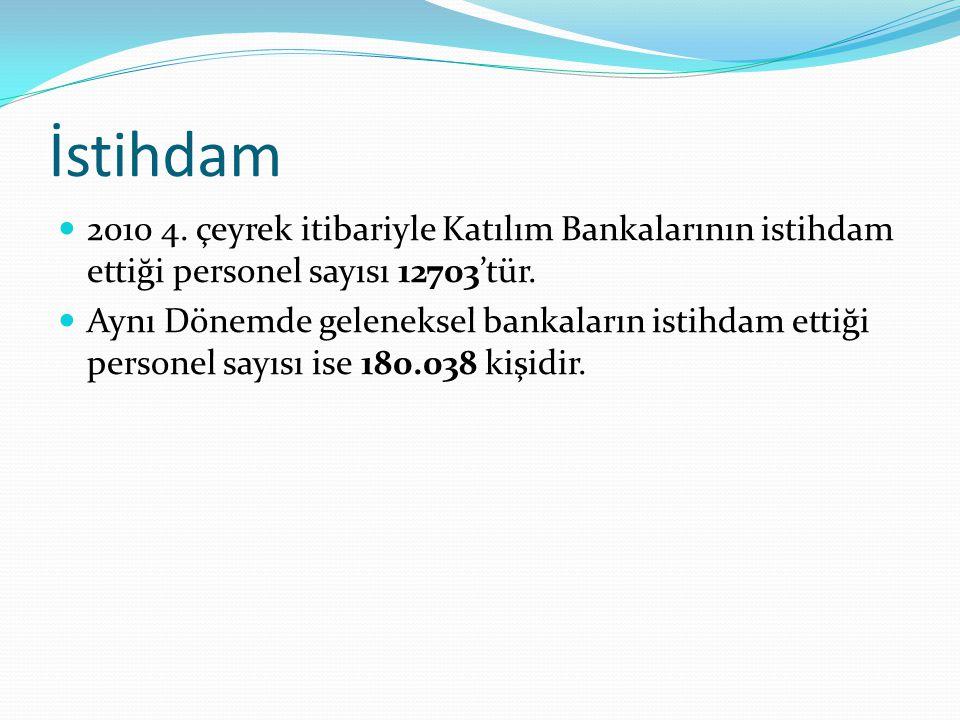 İstihdam 2010 4. çeyrek itibariyle Katılım Bankalarının istihdam ettiği personel sayısı 12703'tür. Aynı Dönemde geleneksel bankaların istihdam ettiği