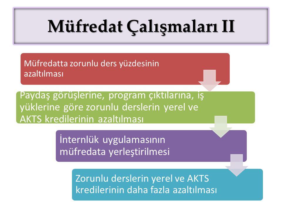 II Müfredat Çalışmaları II Müfredatta zorunlu ders yüzdesinin azaltılması Paydaş görüşlerine, program çıktılarına, iş yüklerine göre zorunlu derslerin