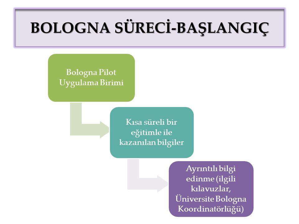 BOLOGNA SÜRECİ-BAŞLANGIÇ Bologna Pilot Uygulama Birimi Kısa süreli bir eğitimle ile kazanılan bilgiler Ayrıntılı bilgi edinme (ilgili kılavuzlar, Üniversite Bologna Koordinatörlüğü)