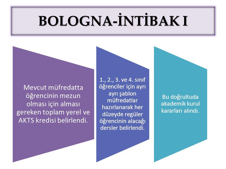 BOLOGNA-İNTİBAK I Mevcut müfredatta öğrencinin mezun olması için alması gereken toplam yerel ve AKTS kredisi belirlendi. 1., 2., 3. ve 4. sınıf öğrenc