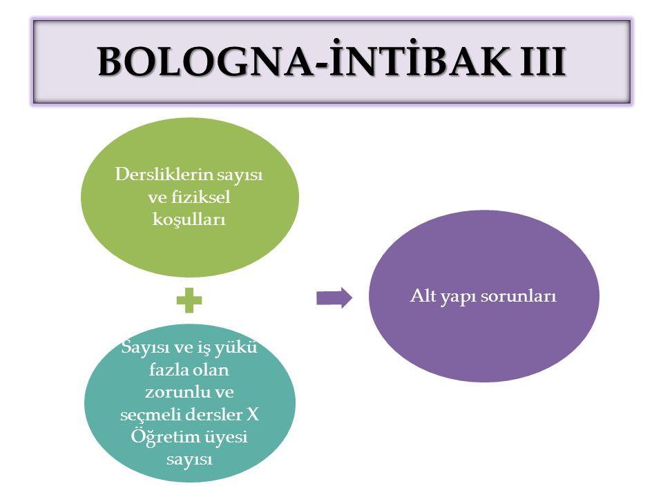 BOLOGNA-İNTİBAK III Dersliklerin sayısı ve fiziksel koşulları Sayısı ve iş yükü fazla olan zorunlu ve seçmeli dersler X Öğretim üyesi sayısı Alt yapı