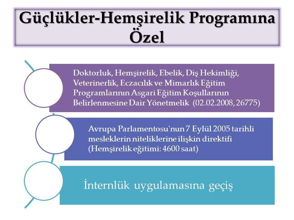 Güçlükler-Hemşirelik Programına Özel Doktorluk, Hemşirelik, Ebelik, Diş Hekimliği, Veterinerlik, Eczacılık ve Mimarlık Eğitim Programlarının Asgari Eğitim Koşullarının Belirlenmesine Dair Yönetmelik (02.02.2008, 26775) Avrupa Parlamentosu nun 7 Eylül 2005 tarihli mesleklerin niteliklerine ilişkin direktifi (Hemşirelik eğitimi: 4600 saat) İnternlük uygulamasına geçiş