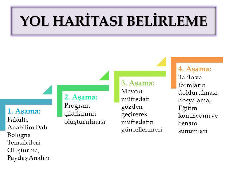 YOL HARİTASI BELİRLEME 1.