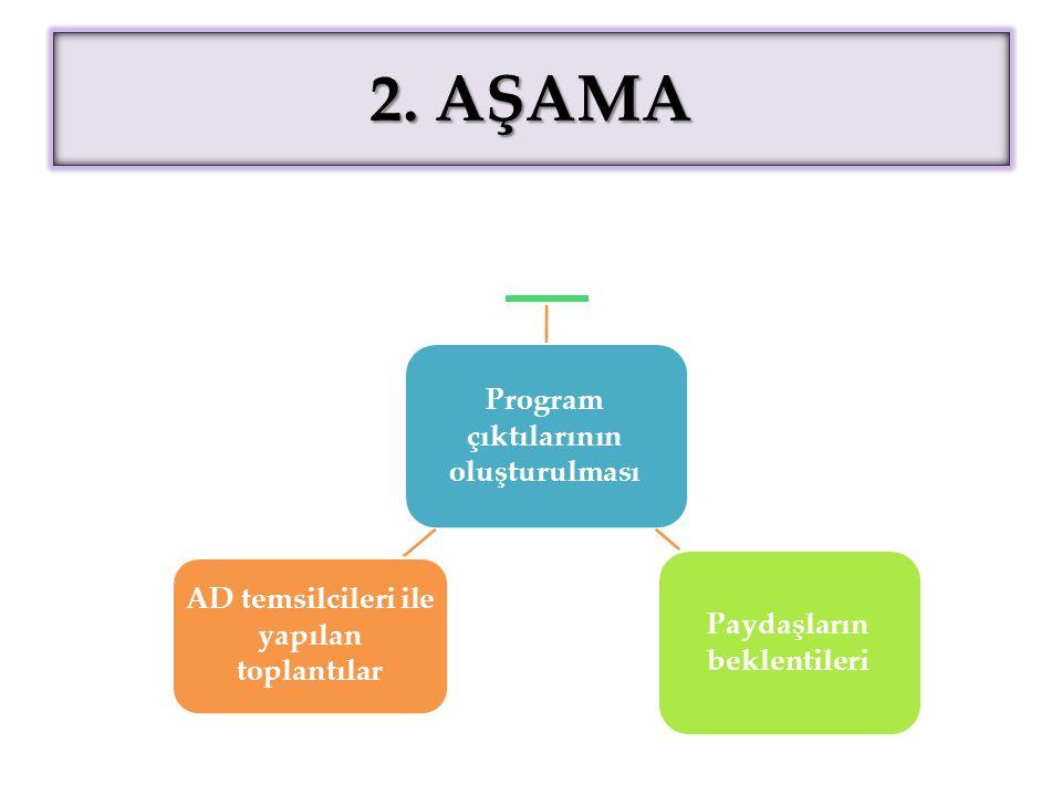 2. AŞAMA Program çıktılarının oluşturulması Paydaşların beklentileri AD temsilcileri ile yapılan toplantılar