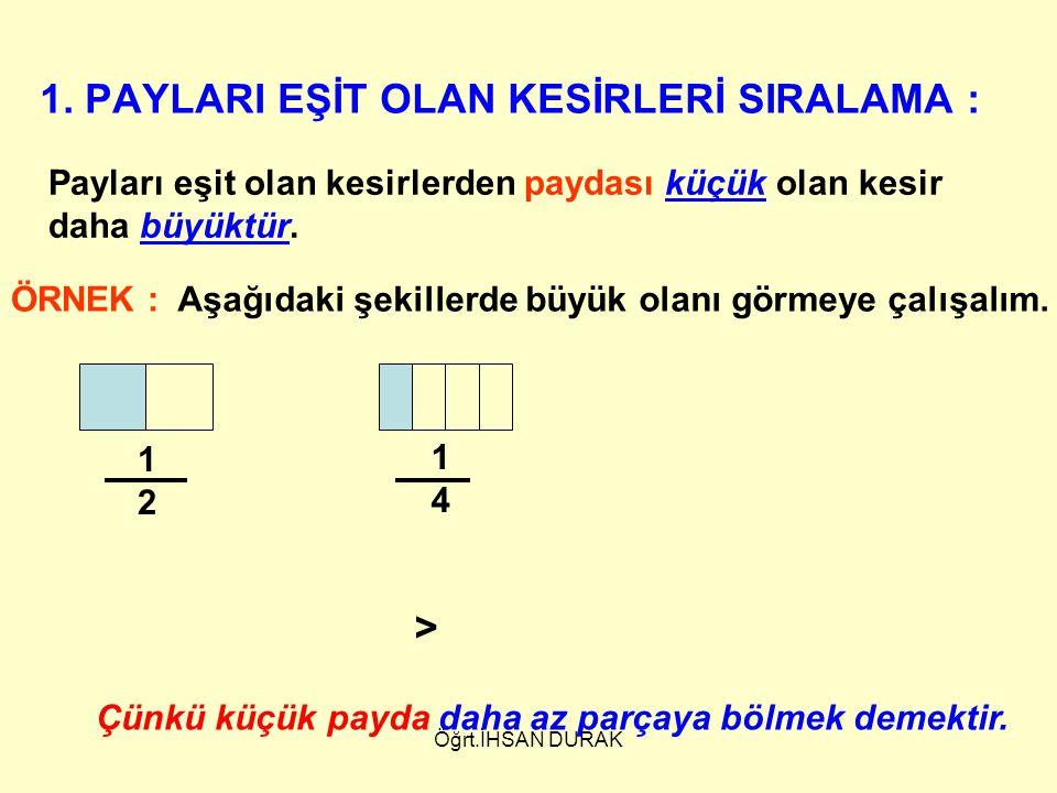 Payları eşit olan kesirlerden paydası küçük olan kesir daha büyüktür. 1. PAYLARI EŞİT OLAN KESİRLERİ SIRALAMA : ÖRNEK : Aşağıdaki şekillerde büyük ola